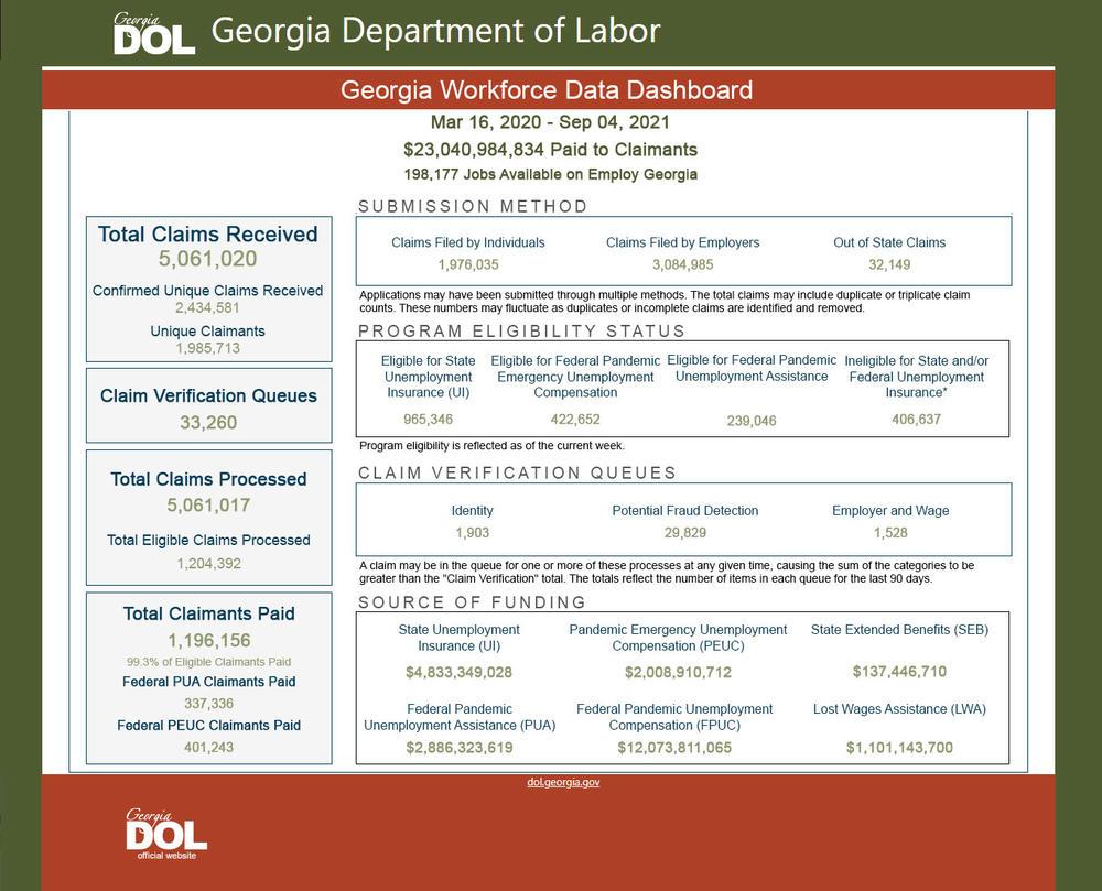 Georgia Workforce Data Dashboard